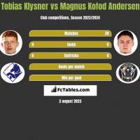 Tobias Klysner vs Magnus Kofod Andersen h2h player stats