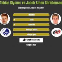 Tobias Klysner vs Jacob Steen Christensen h2h player stats