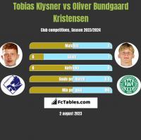 Tobias Klysner vs Oliver Bundgaard Kristensen h2h player stats