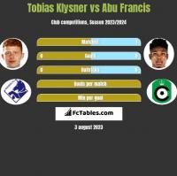 Tobias Klysner vs Abu Francis h2h player stats