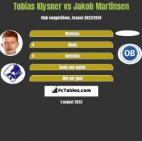 Tobias Klysner vs Jakob Martinsen h2h player stats