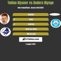 Tobias Klysner vs Anders Klynge h2h player stats