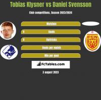 Tobias Klysner vs Daniel Svensson h2h player stats