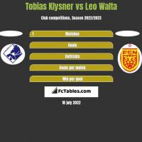 Tobias Klysner vs Leo Walta h2h player stats