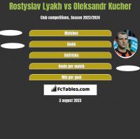Rostyslav Lyakh vs Oleksandr Kucher h2h player stats