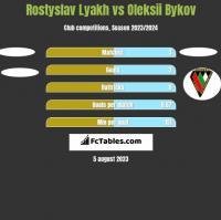 Rostyslav Lyakh vs Oleksii Bykov h2h player stats