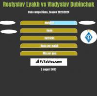 Rostyslav Lyakh vs Vladyslav Dubinchak h2h player stats