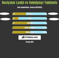 Rostyslav Lyakh vs Volodymyr Yakimets h2h player stats