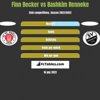 Finn Becker vs Bashkim Renneke h2h player stats