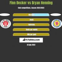 Finn Becker vs Bryan Henning h2h player stats