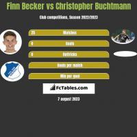 Finn Becker vs Christopher Buchtmann h2h player stats