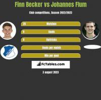 Finn Becker vs Johannes Flum h2h player stats