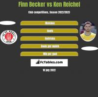 Finn Becker vs Ken Reichel h2h player stats