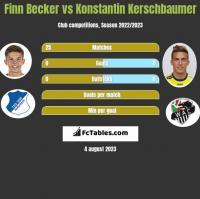 Finn Becker vs Konstantin Kerschbaumer h2h player stats