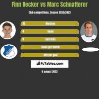 Finn Becker vs Marc Schnatterer h2h player stats