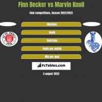 Finn Becker vs Marvin Knoll h2h player stats