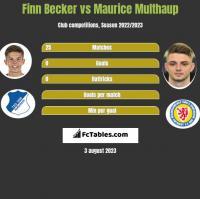 Finn Becker vs Maurice Multhaup h2h player stats