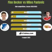 Finn Becker vs Milos Pantovic h2h player stats