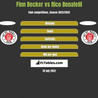Finn Becker vs Rico Benatelli h2h player stats
