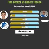 Finn Becker vs Robert Tesche h2h player stats