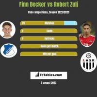Finn Becker vs Robert Zulj h2h player stats