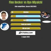 Finn Becker vs Ryo Miyaichi h2h player stats