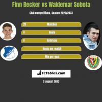 Finn Becker vs Waldemar Sobota h2h player stats