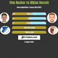 Finn Becker vs Niklas Dorsch h2h player stats