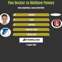 Finn Becker vs Matthew Penney h2h player stats