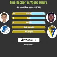 Finn Becker vs Youba Diarra h2h player stats