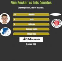 Finn Becker vs Luis Coordes h2h player stats