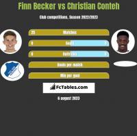 Finn Becker vs Christian Conteh h2h player stats