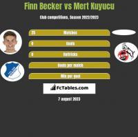 Finn Becker vs Mert Kuyucu h2h player stats
