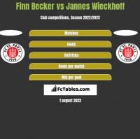 Finn Becker vs Jannes Wieckhoff h2h player stats