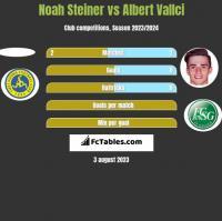 Noah Steiner vs Albert Vallci h2h player stats