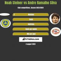 Noah Steiner vs Andre Ramalho Silva h2h player stats