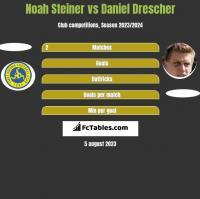 Noah Steiner vs Daniel Drescher h2h player stats