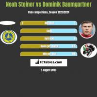 Noah Steiner vs Dominik Baumgartner h2h player stats