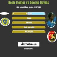 Noah Steiner vs George Davies h2h player stats