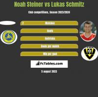 Noah Steiner vs Lukas Schmitz h2h player stats