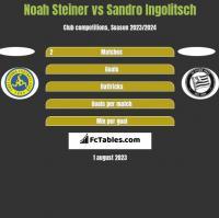 Noah Steiner vs Sandro Ingolitsch h2h player stats