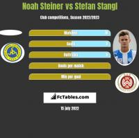 Noah Steiner vs Stefan Stangl h2h player stats