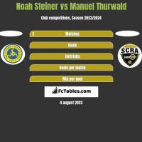 Noah Steiner vs Manuel Thurwald h2h player stats