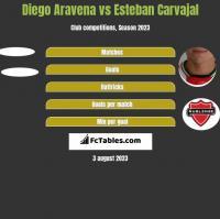 Diego Aravena vs Esteban Carvajal h2h player stats