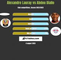 Alexandre Lauray vs Abdou Diallo h2h player stats