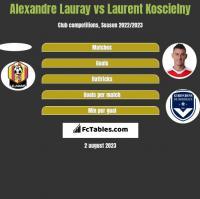 Alexandre Lauray vs Laurent Koscielny h2h player stats
