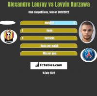 Alexandre Lauray vs Lavyin Kurzawa h2h player stats