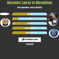 Alexandre Lauray vs Marquinhos h2h player stats