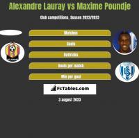 Alexandre Lauray vs Maxime Poundje h2h player stats