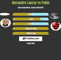 Alexandre Lauray vs Pablo h2h player stats